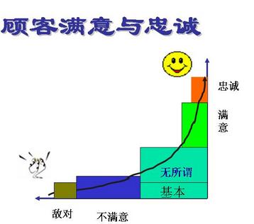 六西格玛测量阶段的一些相关指标