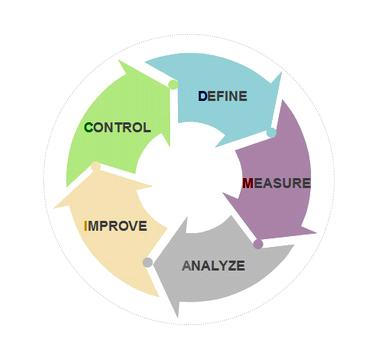 六西格玛测量如何将顾客需求转换为规格要求