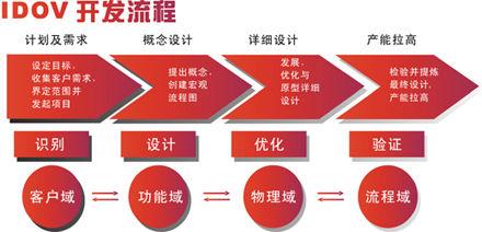 六西格玛设计的六大优势