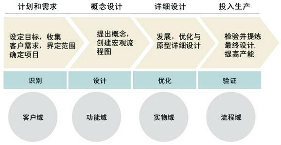 六西格玛设计与六西格玛改进的实施方法对比