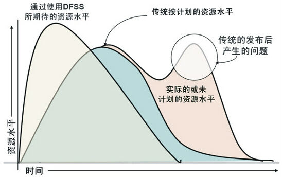 验证六西格玛设计项目的三个步骤