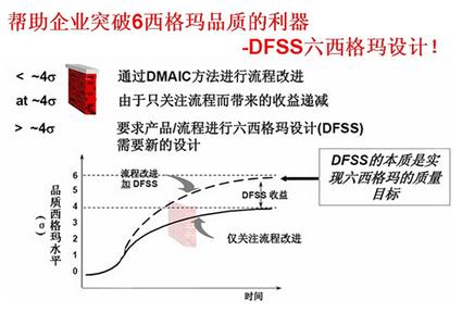 六西格玛DFSS策略实施