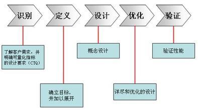 六西格玛设计验证阶段的含义及目标
