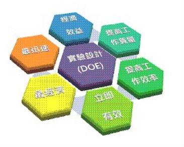 质量功能展开QFD方法的功效