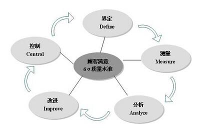 六西格玛黑带的工作流程及认证过程