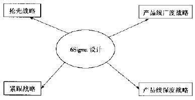什么是六西格玛新产品的开发战略