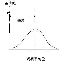 什么是六西格玛测量(M)
