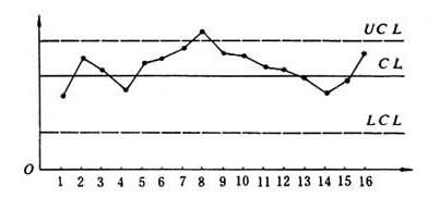 统计过程控制SPC的核心工具(控制图)