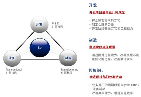 6sigma管理的组织结构与员工的素养