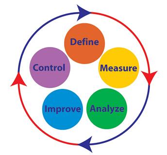 精益六西格玛改进企业的过程