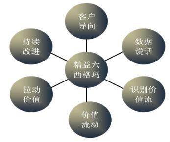 精益六西格玛改进过程的流程与速度