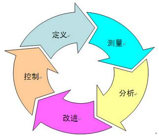 精益6西格玛是如何关注流程的