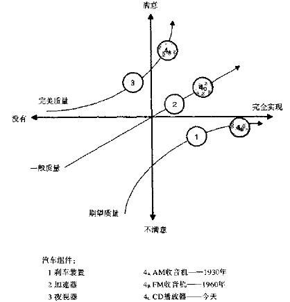 精益6西格玛工具之卡诺分析