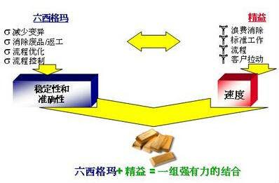 精益6西格玛项目定义和范围划定