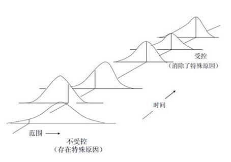 精益六西格玛(SPC)统计流程控制组成模块