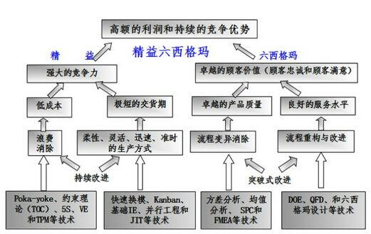 精益6西格玛与ERP如何融合