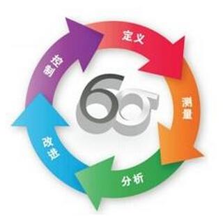 企业如何有效利用六西格玛管理提升管理变革能力?