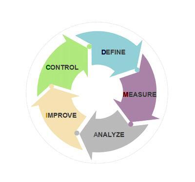 六西格玛绿带培训中常见的术语及定义