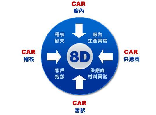 六西格玛--8D (8 Disciplines) 问题解决8步法