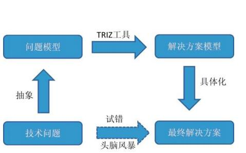 TRIZ创新方法的结构体系分析