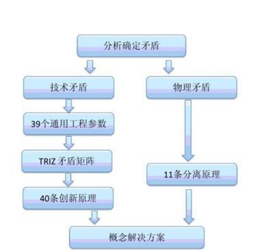 TRIZ解决发明技术问题的方法与传统方式比较