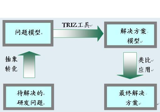 TRIZ 40个创新原理及解析