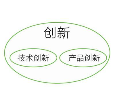 TRIZ理论发明分为五级