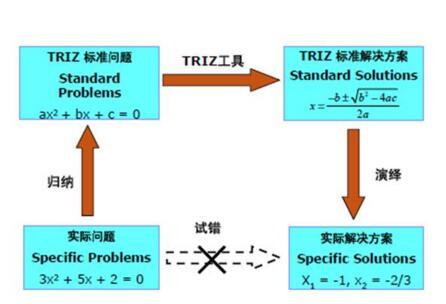 基于TRIZ的产品概念设计研究