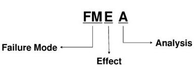 六西格玛潜在失效模式与效应分析FMEA有哪些步骤