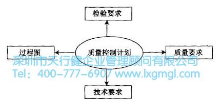 六西格玛QFD质量功能展开有哪四个阶段
