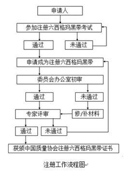 2017年度中国质量协会六西格玛黑带注册通知
