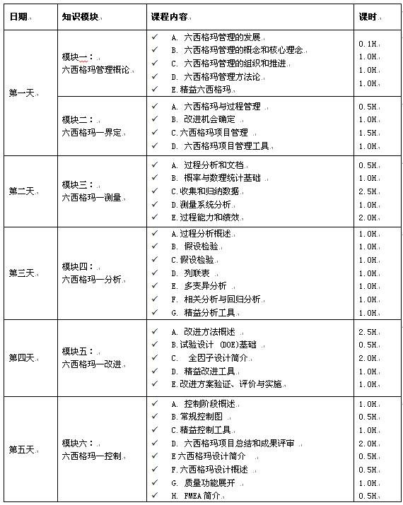 CAQ注册绿带考试辅导培训