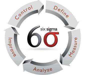 6西格码质量管理对经营业绩的改善