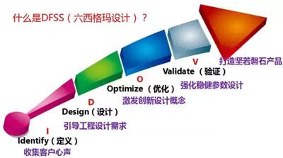 六西格玛设计DFSS工具介绍