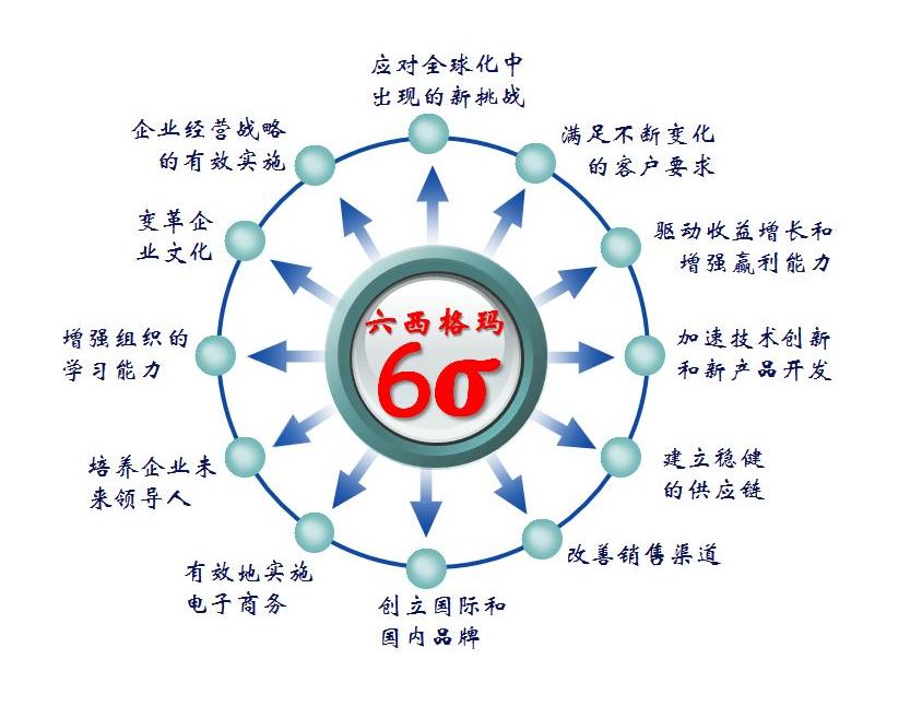 精益六西格玛的四大要素是什么?