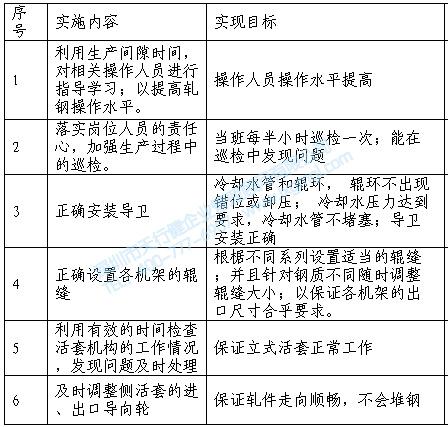 对策实施进程表