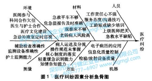 医疗纠纷因素分析因果图