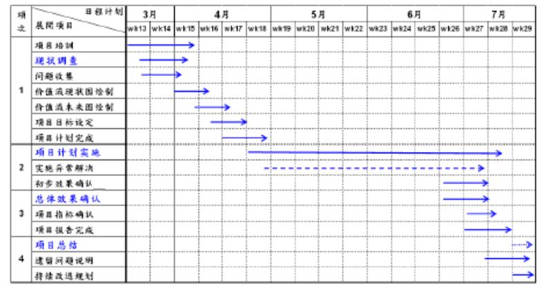 项目计划安排和执行状况图