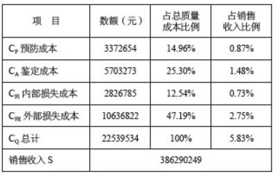 2015年度质量成本数据