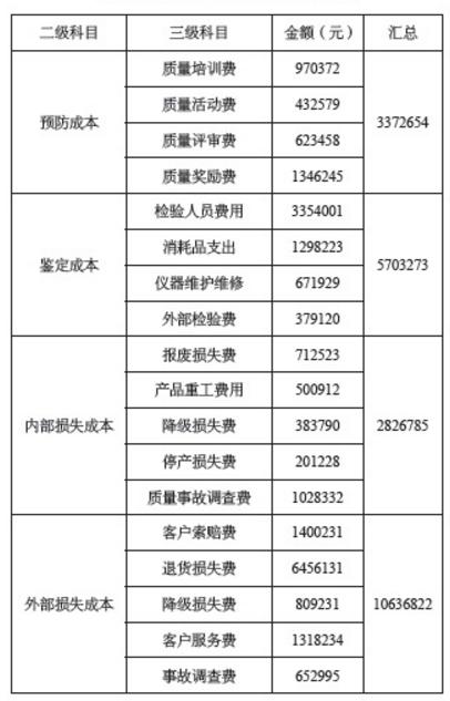 质量成本三级科目分类汇总图