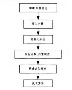 DOE优化流程
