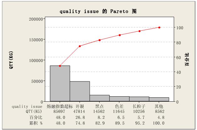 Pareto图