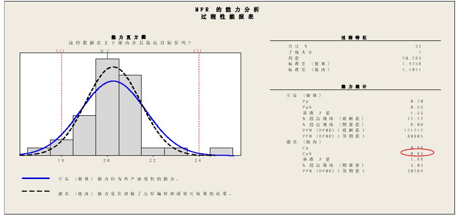 过程能力指数