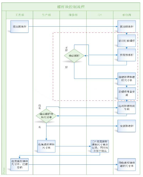螺杆块监控流程图