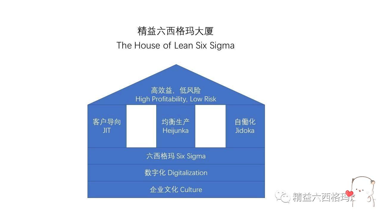 七步法搞定精益六西格玛项目的数据收集