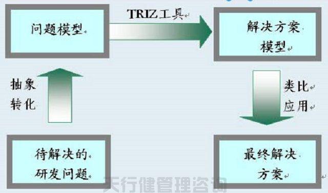 TRIZ创新理论的TRIZ 40个创新原理及解析(图2)