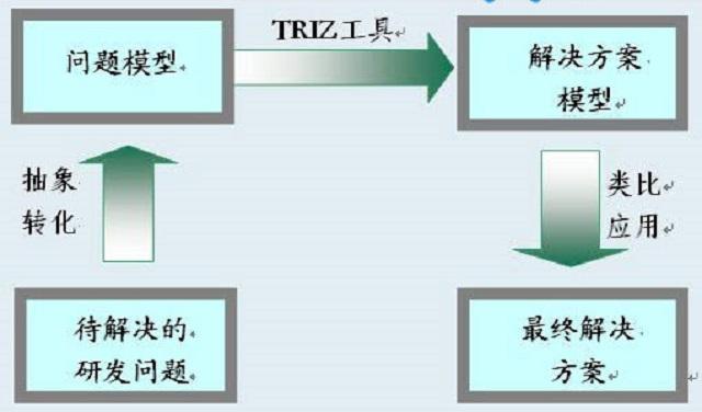 TRIZ在问题解决中的作用(图2)
