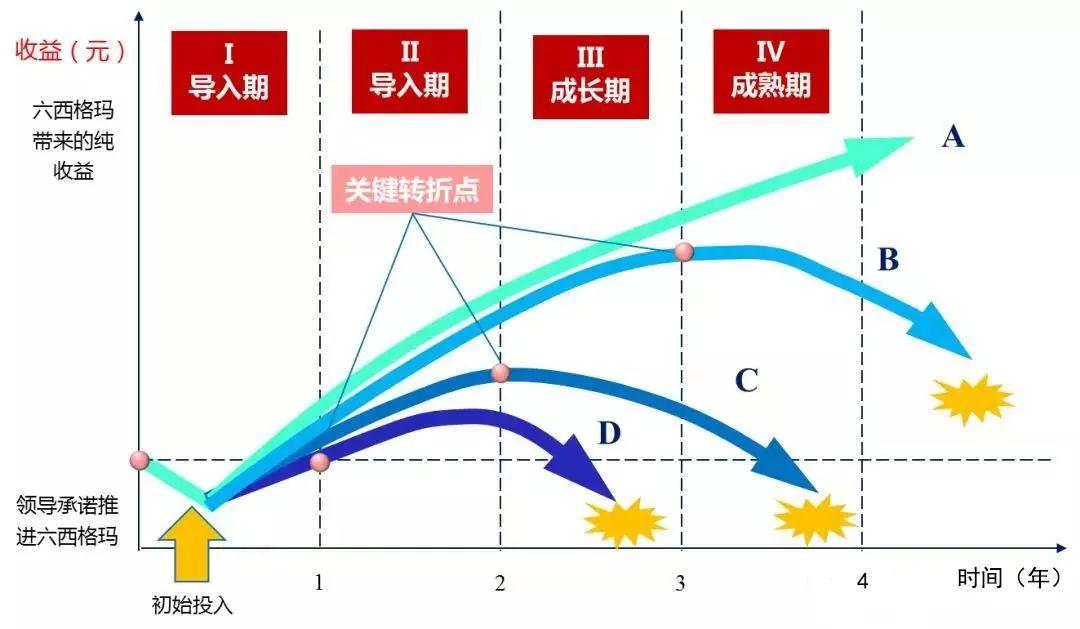 企业推行六西格玛管理的四个阶段,三种阻力(图1)
