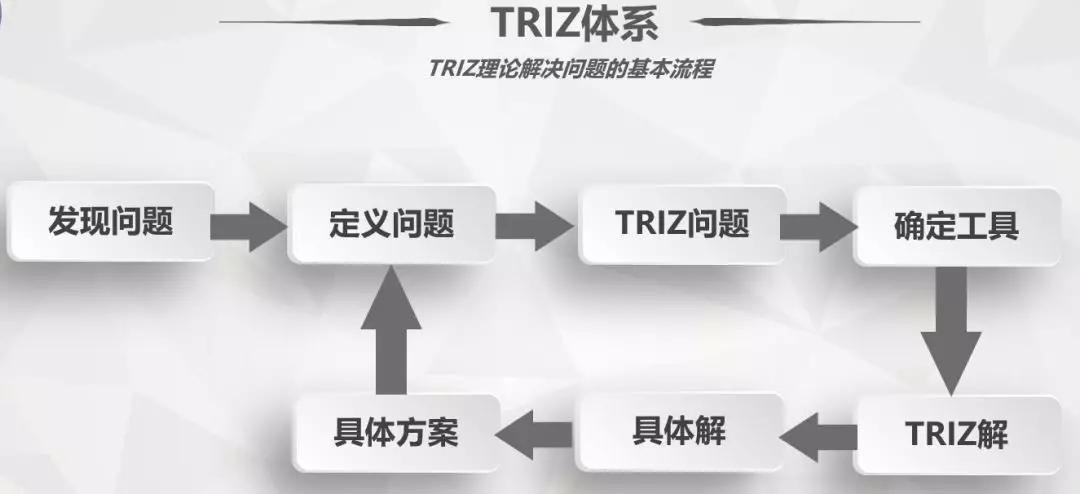 三星集团TRIZ创新方法的经验总结