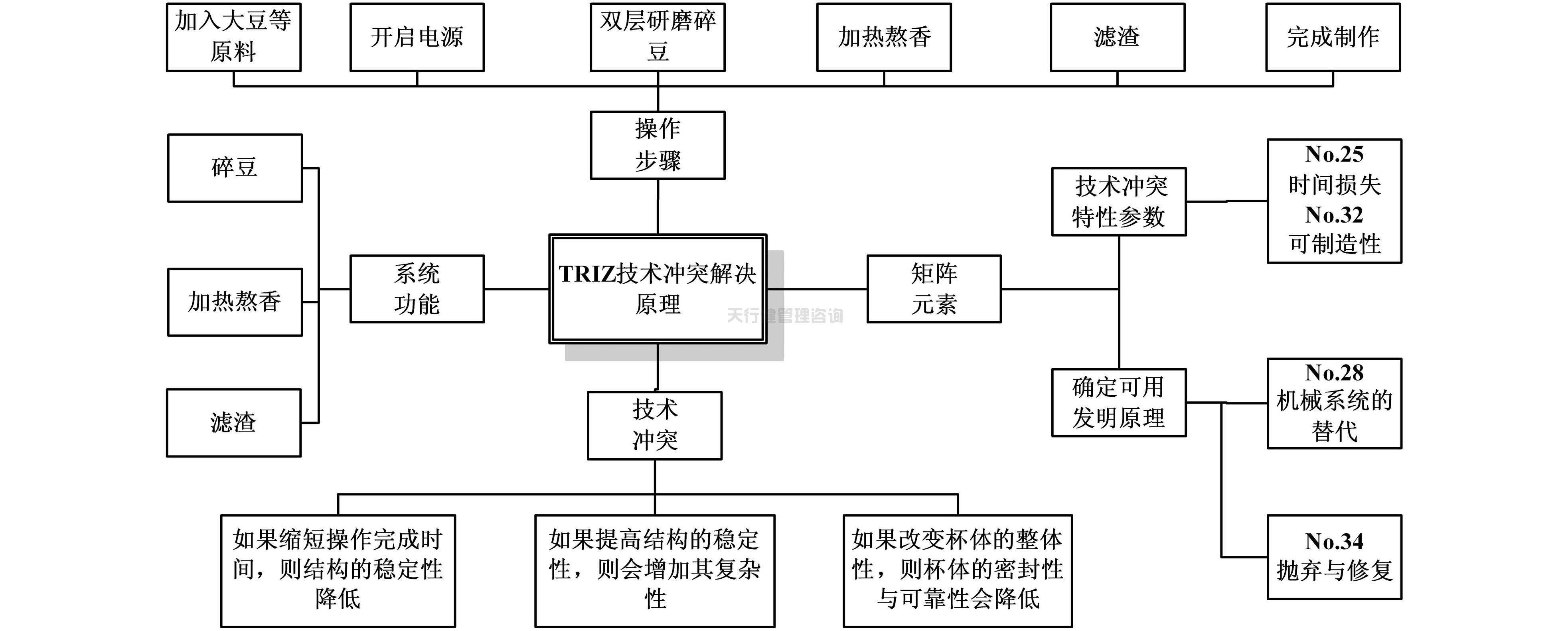 冲突管理理论_依据TRIZ创新设计理论对家用小型豆浆机的改进设计方案_天行健 ...